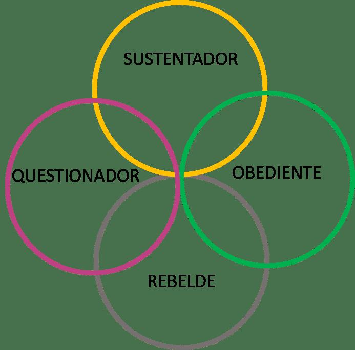 As Quatro Tendências